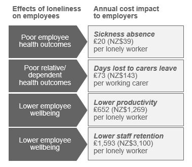 Diagram showing employer cost of loneliness