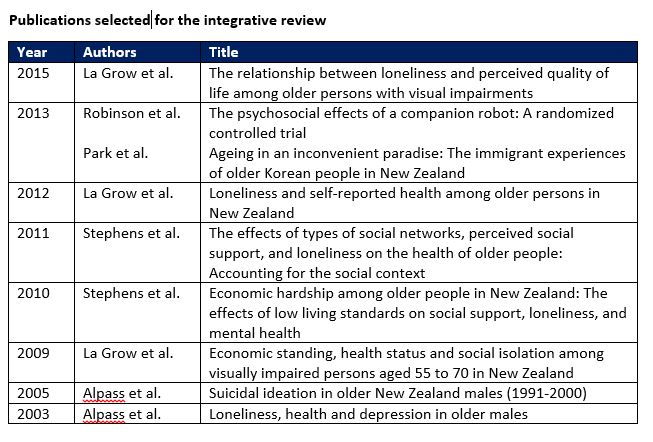 Table of New Zealand publications selected for the Wright-St Clair et al (2017) integrative review
