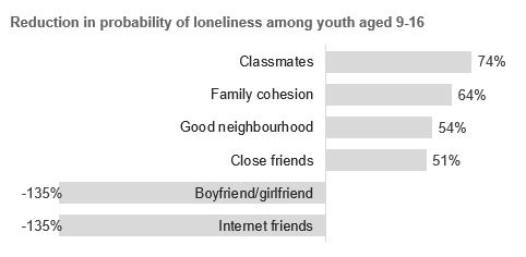 Bar chart showing by relationship reduction in probability of loneliness among New Zealand youth aged 9-16