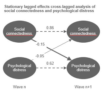 Diagram showing stationary lagged effects cross-lagged analysis of New Zealand social connectedness and psychological distress
