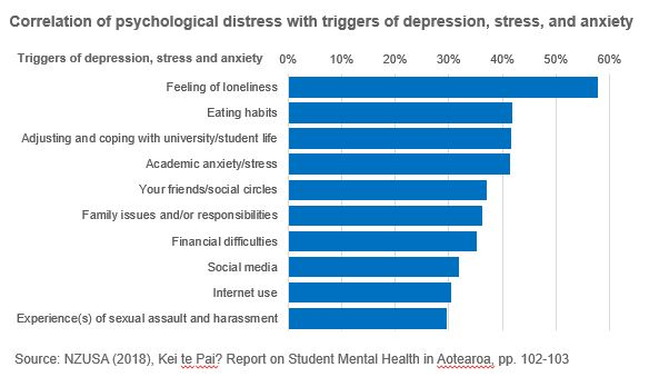 Bar chart showing correlation of psychological distress with triggers of depression, stress and anxiety