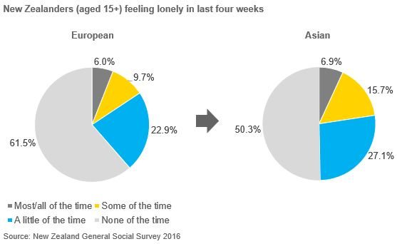 Pie charts comparing European and Asian New Zealanders aged 15+ feeling lonely in last four weeks