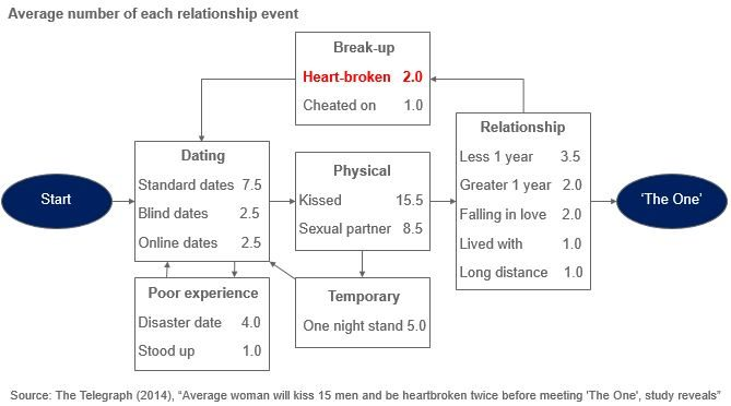 Flowchart showing average number of each type of relationship event before meeting 'the one'