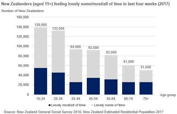 Column chart showing number of New Zealanders by age group feeling lonely in last four weeks