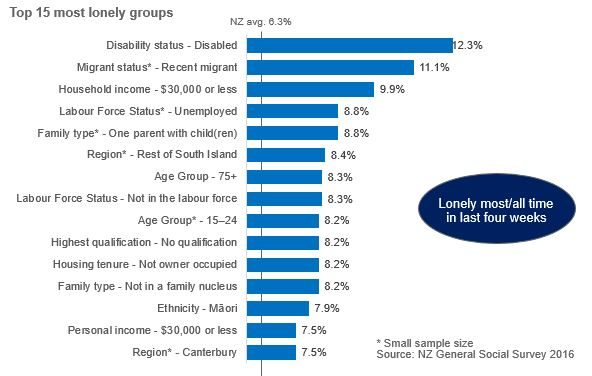 Bar chart showing New Zealand's top 15 most lonely groups