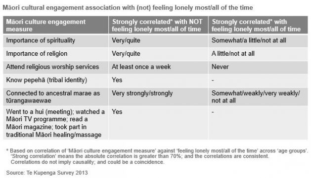Table showing Māori cultural engagement association with (not) feeling lonely most/all of the time