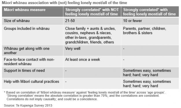 Table showing Māori whānau association with (not) feeling lonely most/all of the time