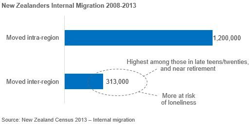 Bar chart of New Zealanders internal migration 2008-2013