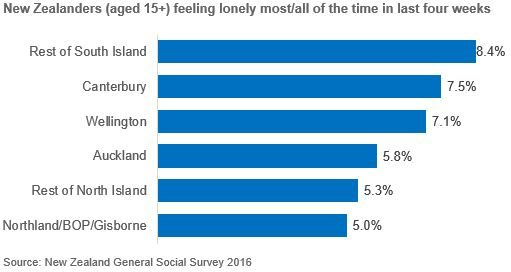 Bar chart showing by region New Zealanders aged 15+ feeling lonely most/all of time in last four weeks