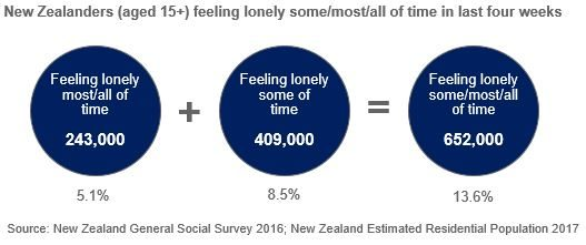 Diagram of number of New Zealanders feelingly lonely in the last four weeks