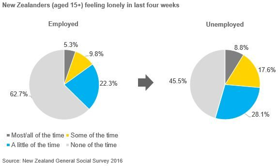 Pie charts comparing employed and unemployed New Zealanders aged 15+ feeling lonely in last four weeks