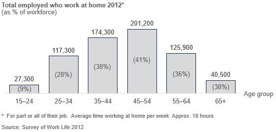 Column chart of number of New Zealanders who work at home by age group